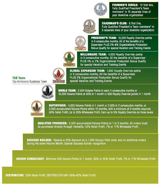 herbalife members herbalife distributors ezhb